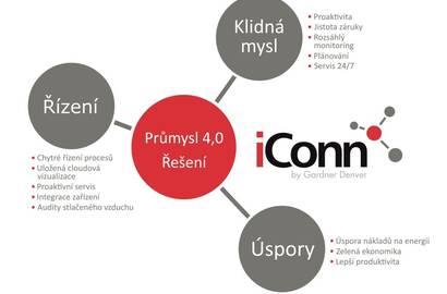 GD iConn